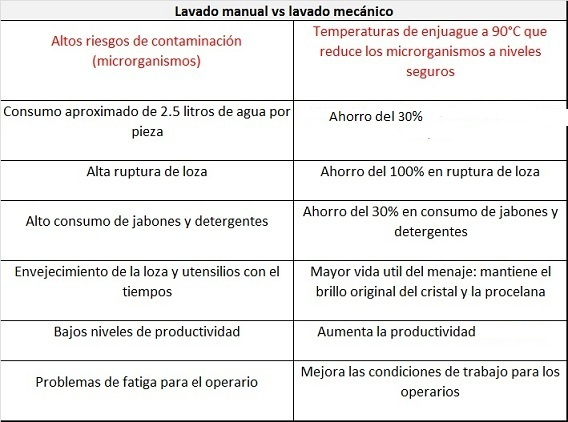 lavado mecanico vs manual