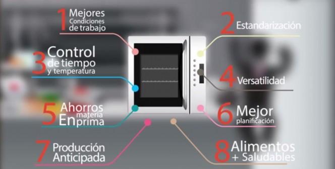 Aprenda sobre la Tecnología de cocción combinada
